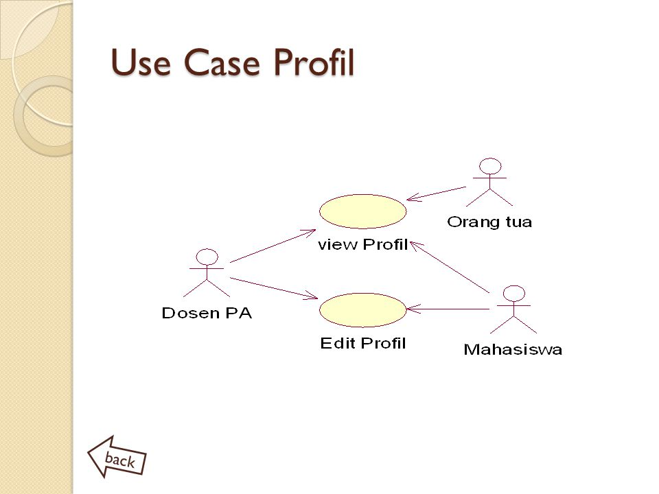 Use Case Profil back