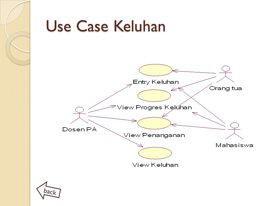 Use Case Keluhan back