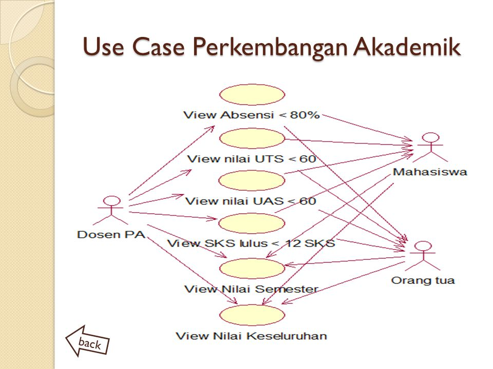Use Case Perkembangan Akademik
