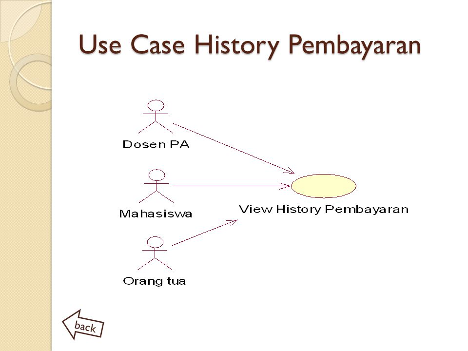 Use Case History Pembayaran