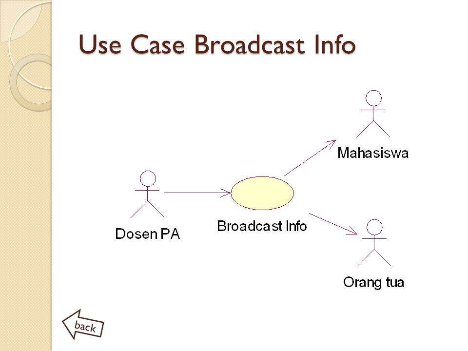 Use Case Broadcast Info