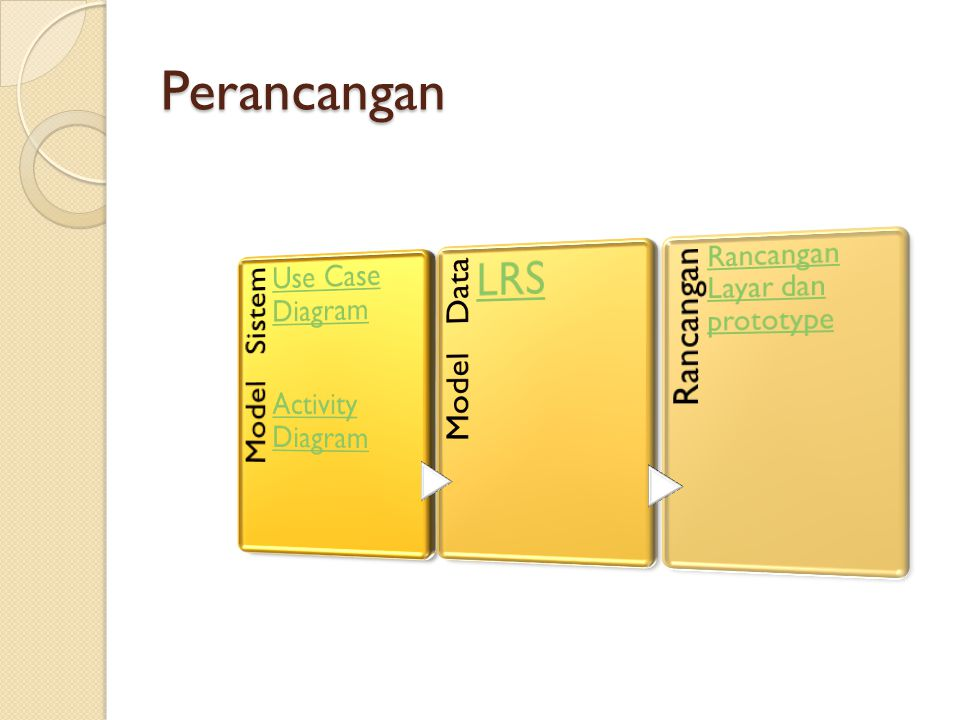 Perancangan LRS Use Case Diagram Activity Diagram