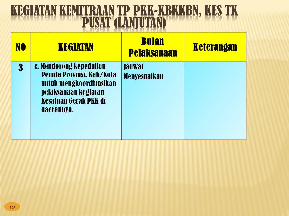 Kegiatan kemitraan tp pkk-kbkkbn, kes Tk pusat (lanjutan)