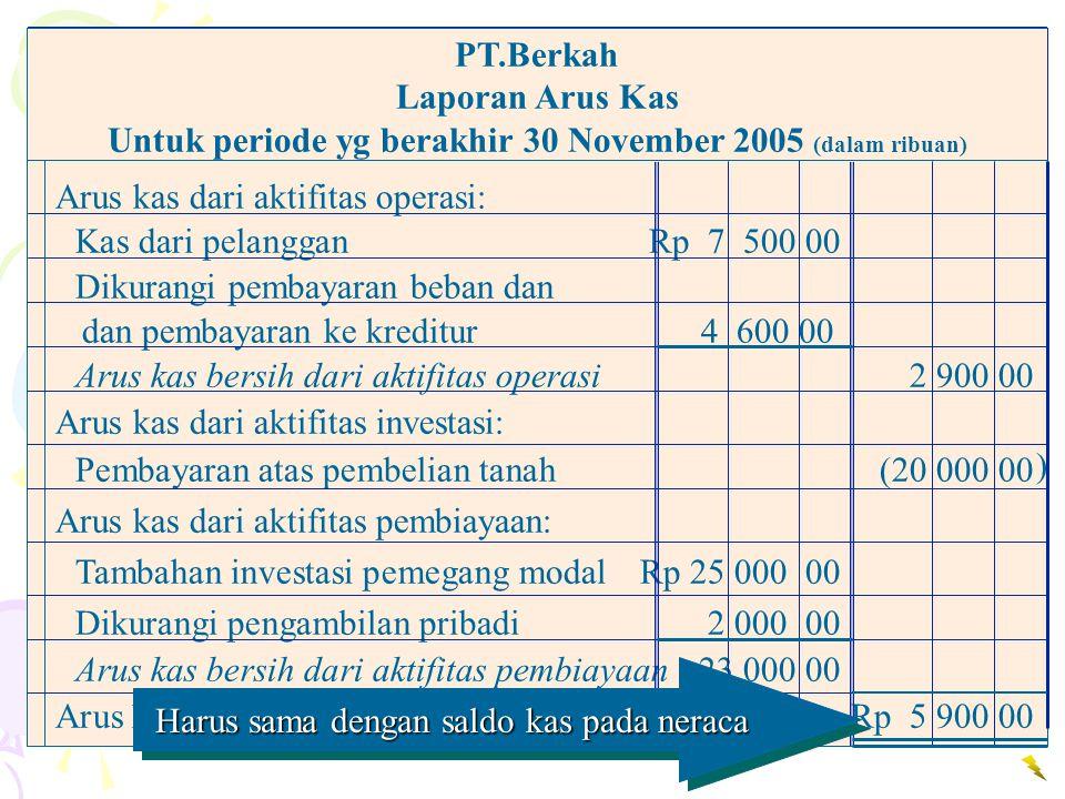 Untuk periode yg berakhir 30 November 2005 (dalam ribuan)