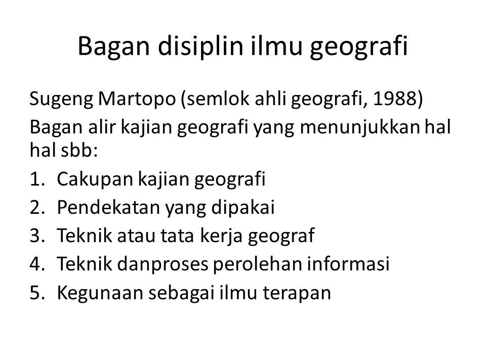 Bagan disiplin ilmu geografi