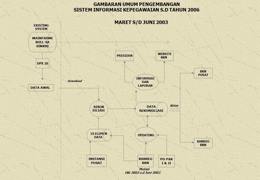GAMBARAN UMUM PENGEMBANGAN SISTEM INFORMASI KEPEGAWAIAN S.D TAHUN 2006