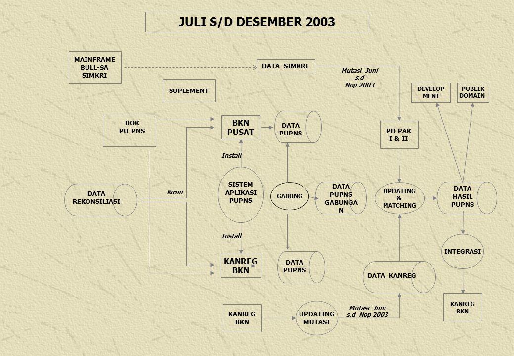 JULI S/D DESEMBER 2003 BKN PUSAT KANREG BKN MAINFRAME BULL-SA SIMKRI