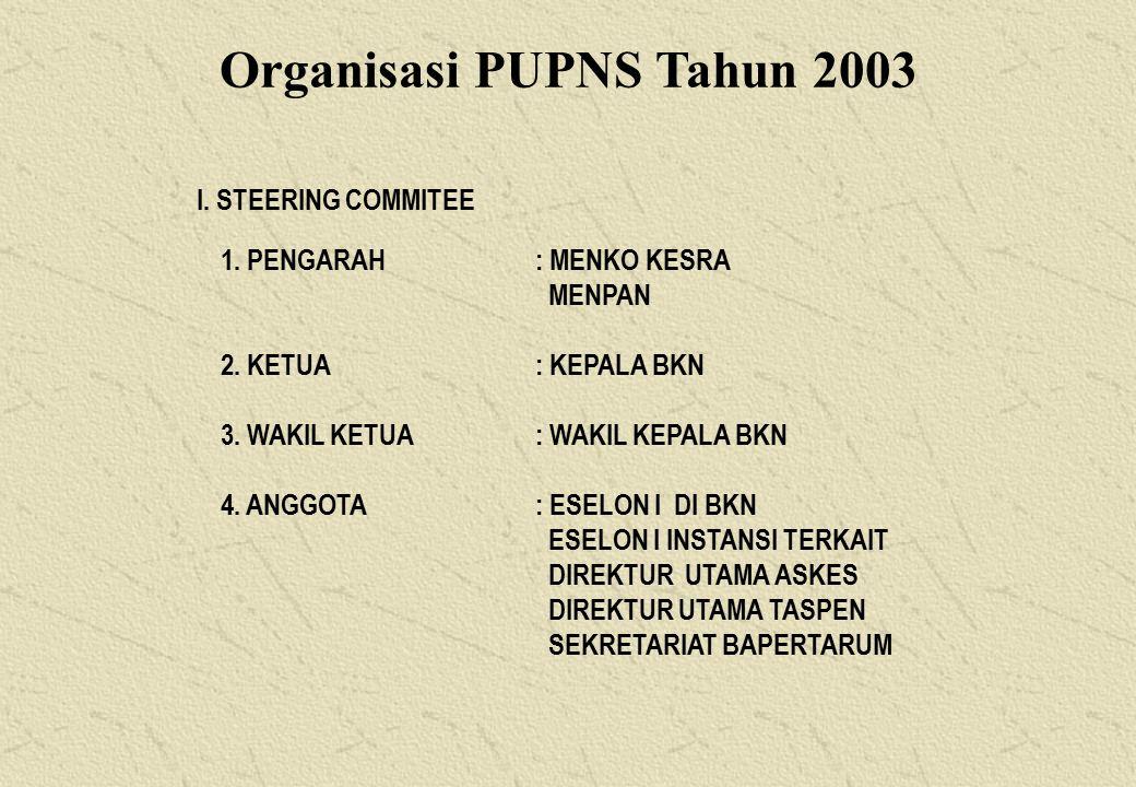 Organisasi PUPNS Tahun 2003