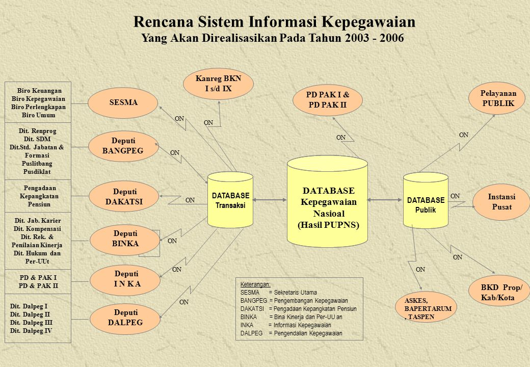Rencana Sistem Informasi Kepegawaian