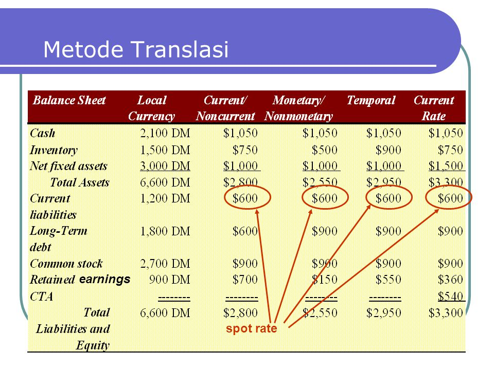 Metode Translasi earnings spot rate