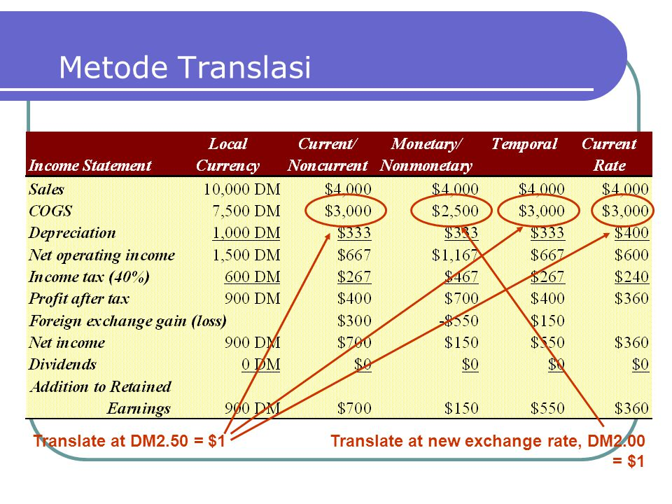 Metode Translasi Translate at DM2.50 = $1
