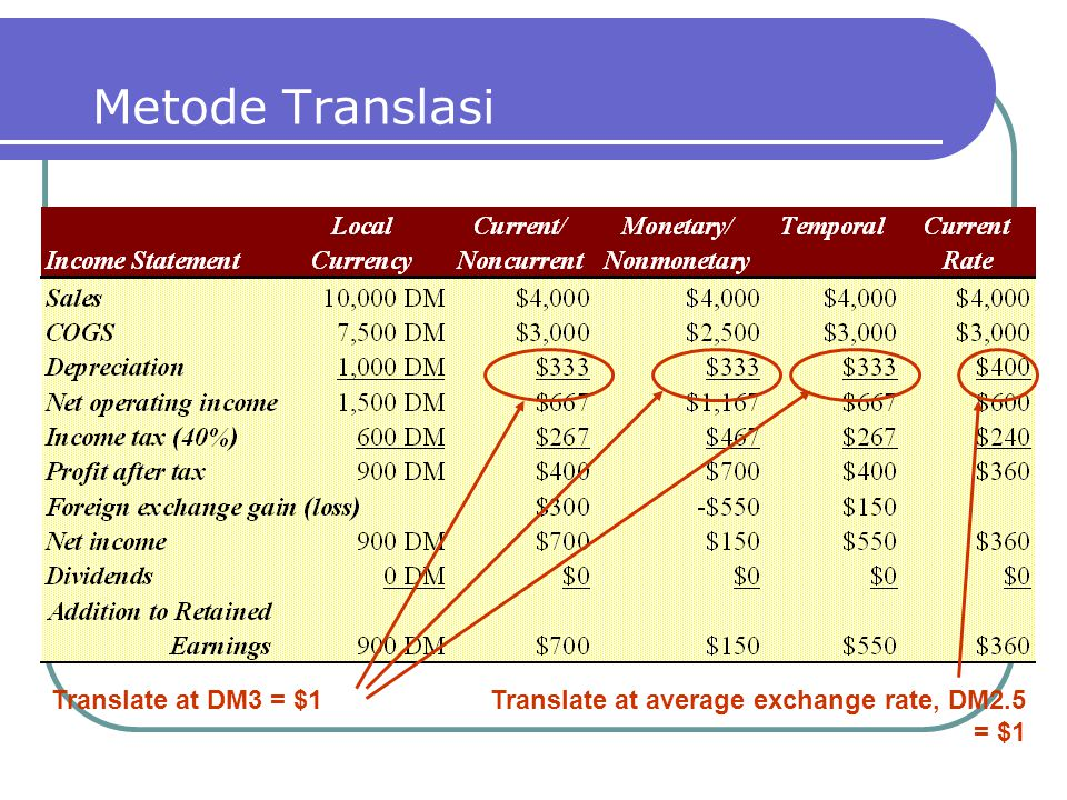 Metode Translasi Translate at DM3 = $1