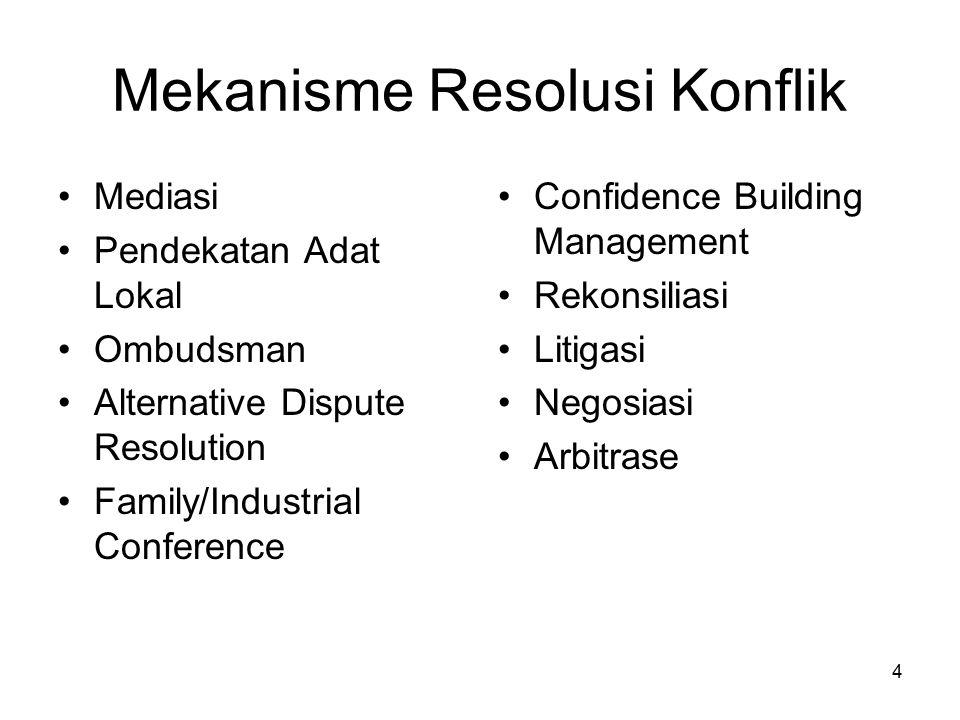 Mekanisme Resolusi Konflik