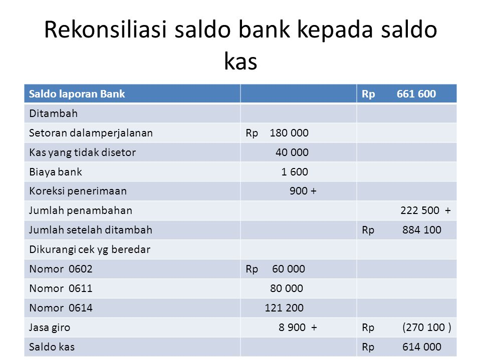 Rekonsiliasi saldo bank kepada saldo kas