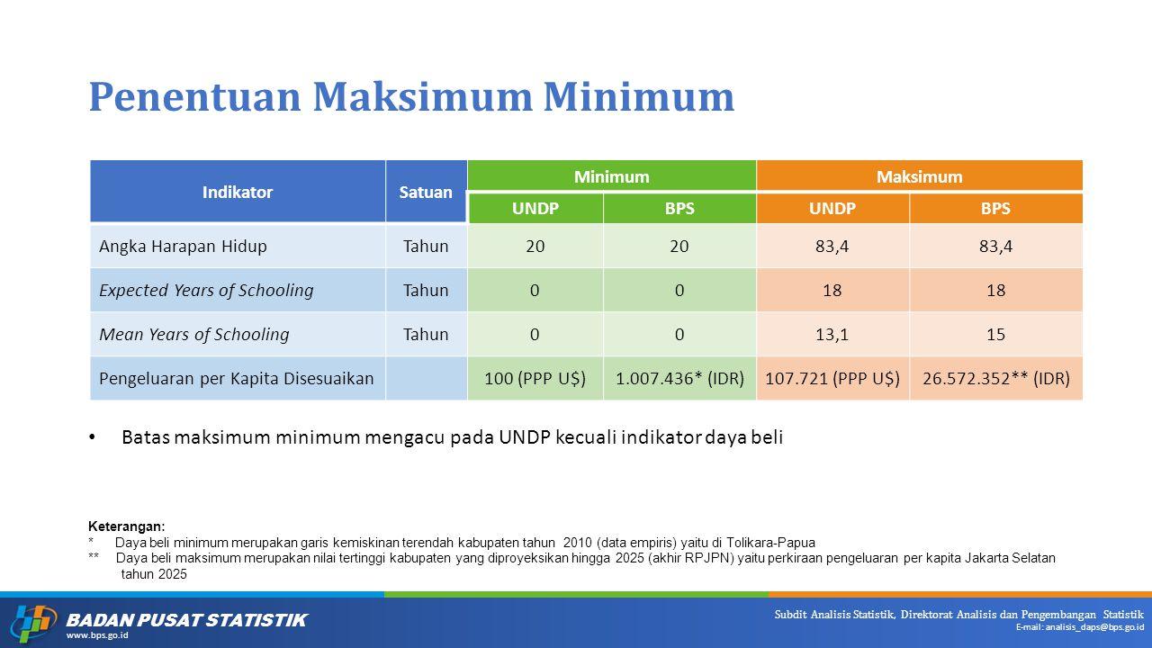 Penentuan Maksimum Minimum