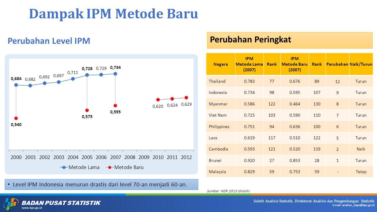 Dampak IPM Metode Baru Perubahan Peringkat Perubahan Level IPM