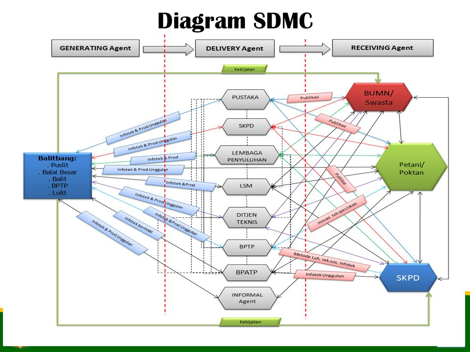 Diagram SDMC 9-Apr-17