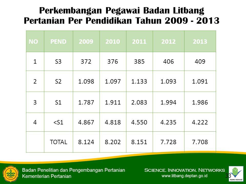 Perkembangan Pegawai Badan Litbang Pertanian Per Pendidikan Tahun 2009 - 2013