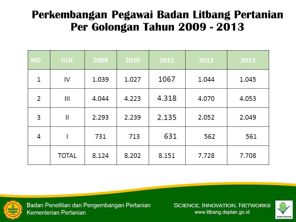 Perkembangan Pegawai Badan Litbang Pertanian Per Golongan Tahun 2009 - 2013