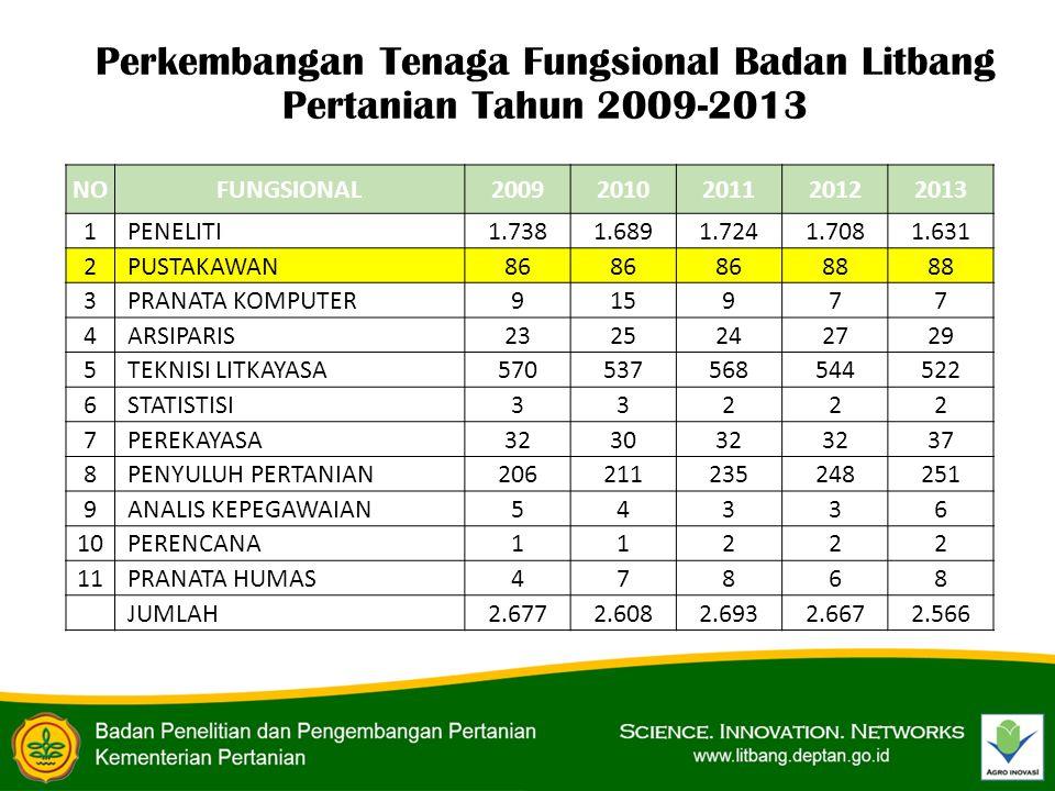 Perkembangan Tenaga Fungsional Badan Litbang Pertanian Tahun 2009-2013