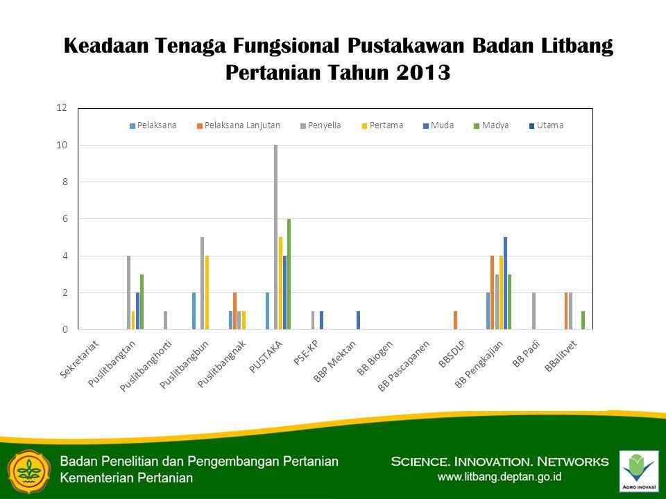 Keadaan Tenaga Fungsional Pustakawan Badan Litbang Pertanian Tahun 2013