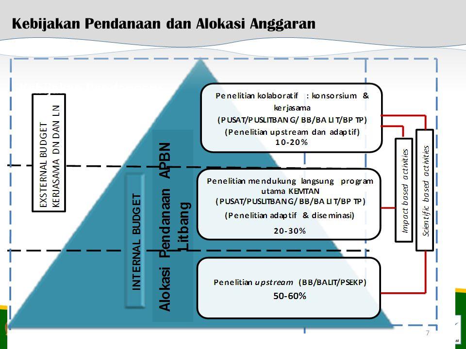 Kebijakan Pendanaan dan Alokasi Anggaran