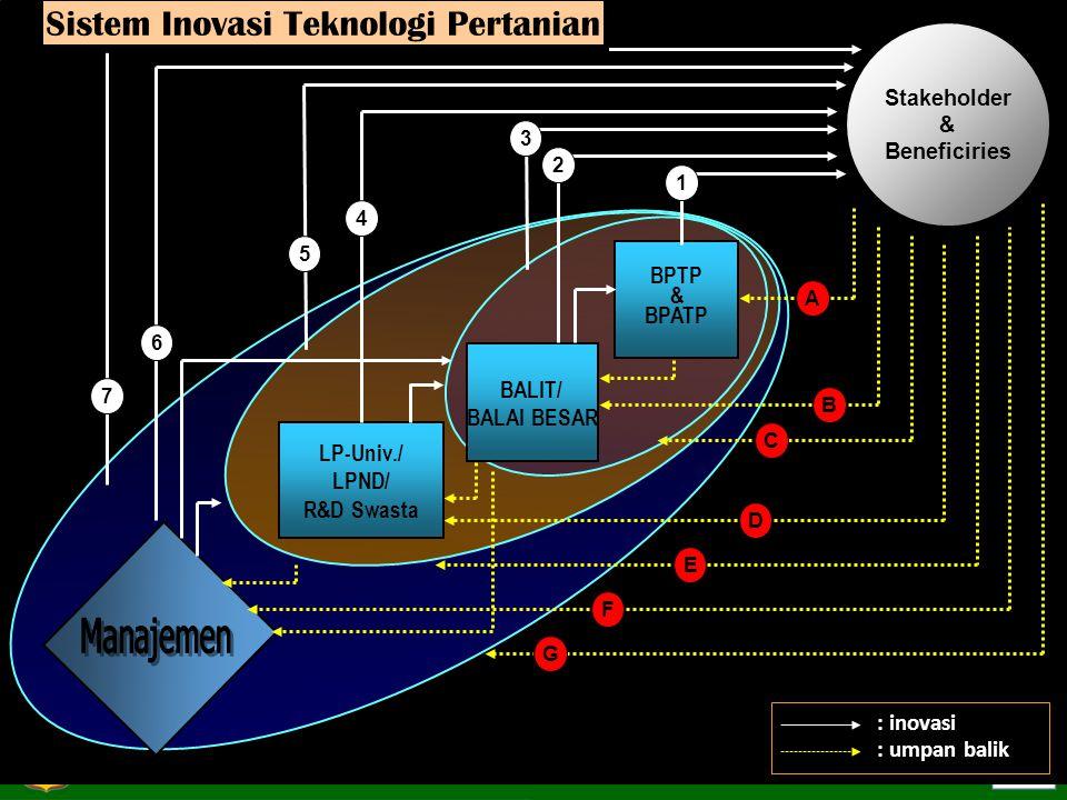 Sistem Inovasi Teknologi Pertanian