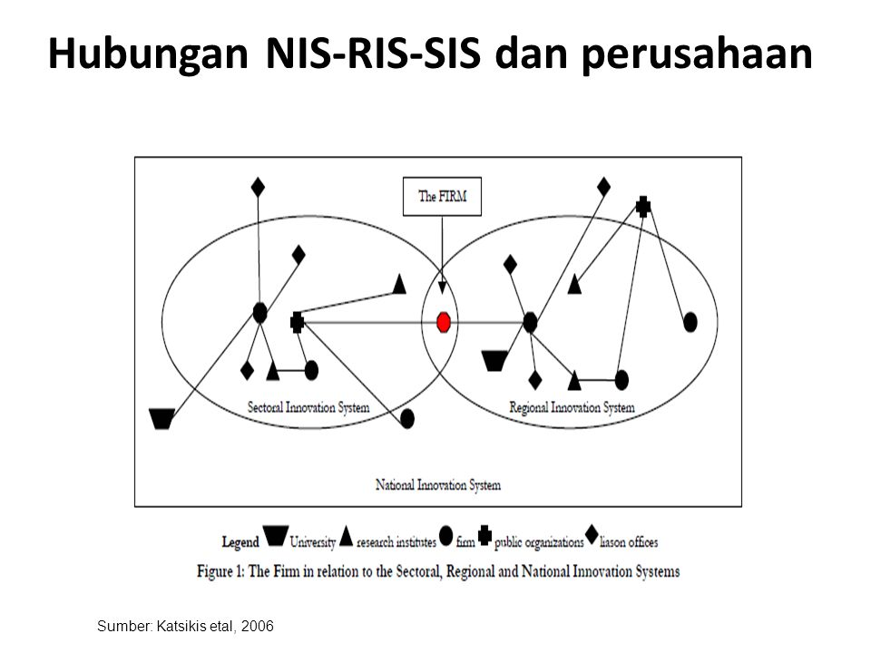 Hubungan NIS-RIS-SIS dan perusahaan