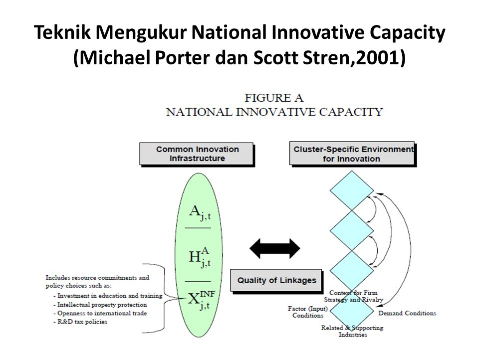 Teknik Mengukur National Innovative Capacity (Michael Porter dan Scott Stren,2001)
