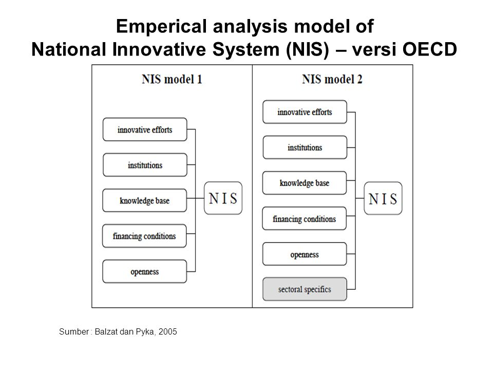 Emperical analysis model of