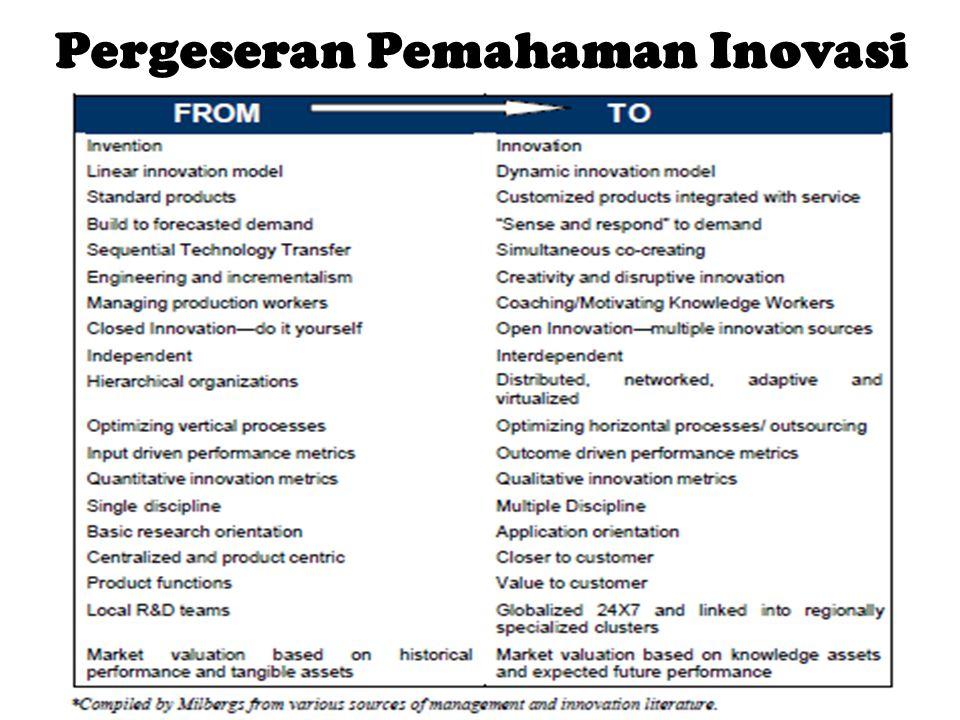 Pergeseran Pemahaman Inovasi