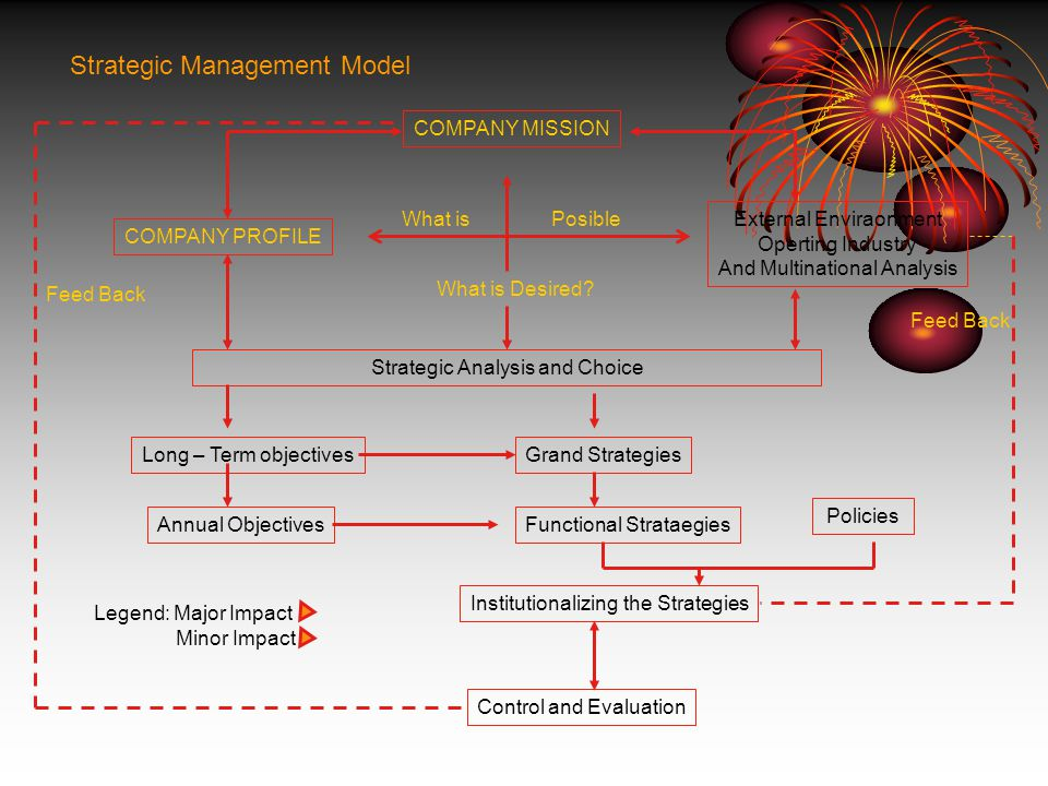 strategic management a model for Chapter 1 - introduction to strategic management chapter 1: introduction to strategic management the model for strategy development that predicts value creation.