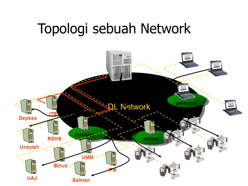 Topologi sebuah Network