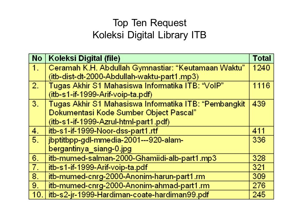 Koleksi Digital Library ITB