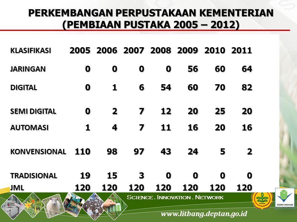 PERKEMBANGAN PERPUSTAKAAN KEMENTERIAN (PEMBIAAN PUSTAKA 2005 – 2012)
