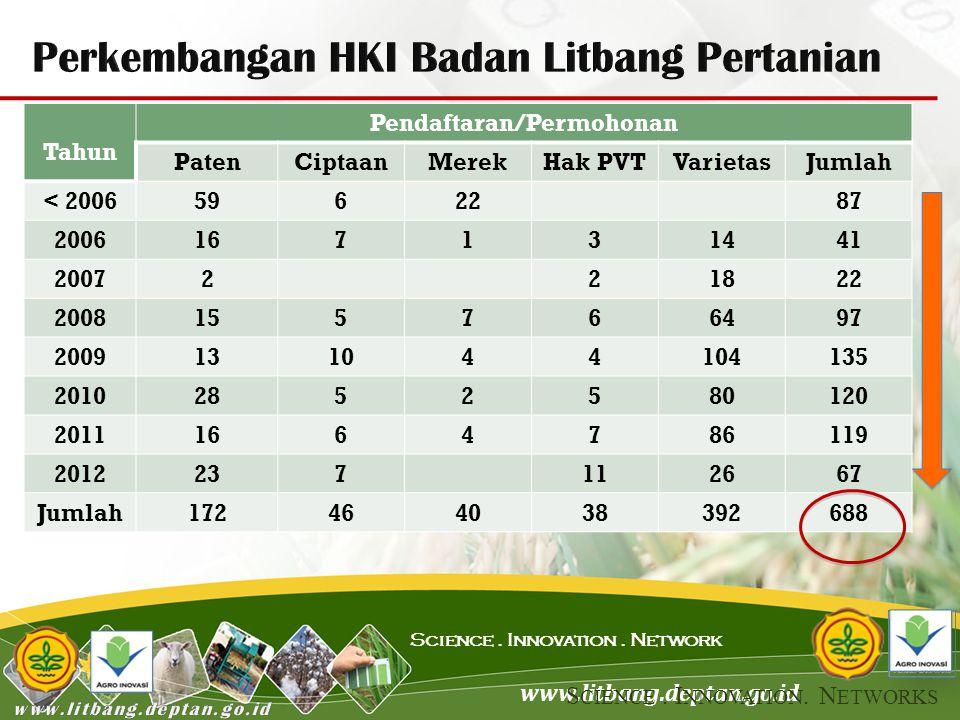 Perkembangan HKI Badan Litbang Pertanian