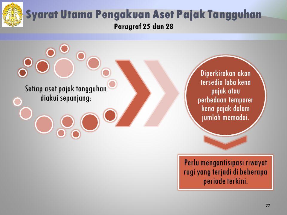 Syarat Utama Pengakuan Aset Pajak Tangguhan Paragraf 25 dan 28
