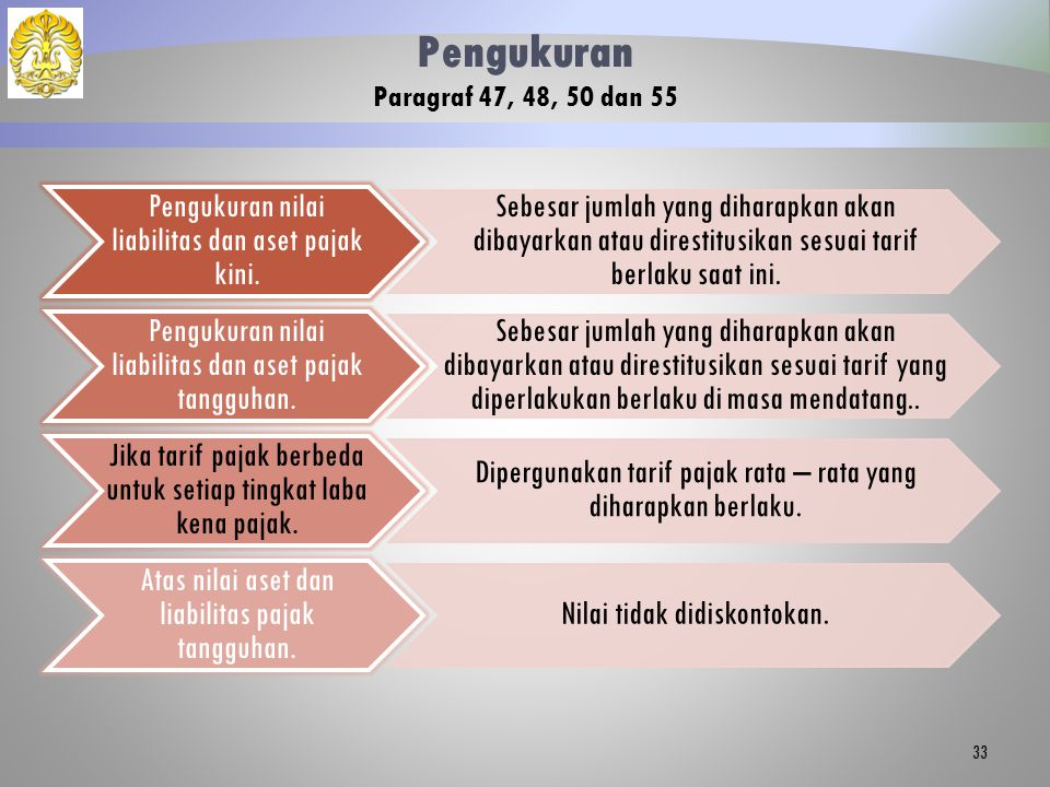 Pengukuran Paragraf 47, 48, 50 dan 55