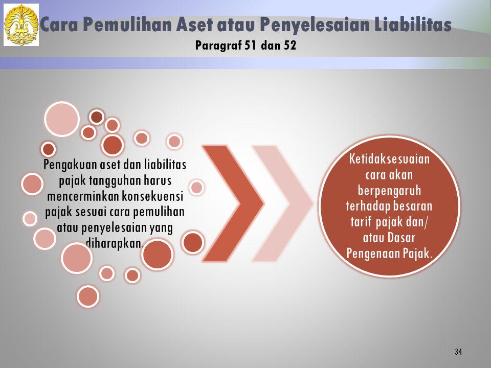 Cara Pemulihan Aset atau Penyelesaian Liabilitas Paragraf 51 dan 52