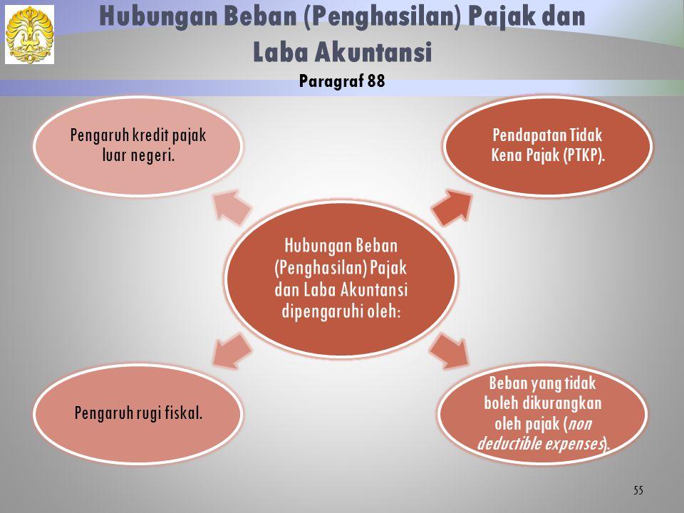 Hubungan Beban (Penghasilan) Pajak dan Laba Akuntansi Paragraf 88