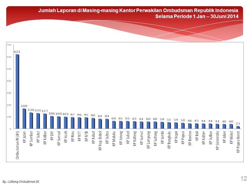 Jumlah Laporan di Masing-masing Kantor Perwakilan Ombudsman Republik Indonesia