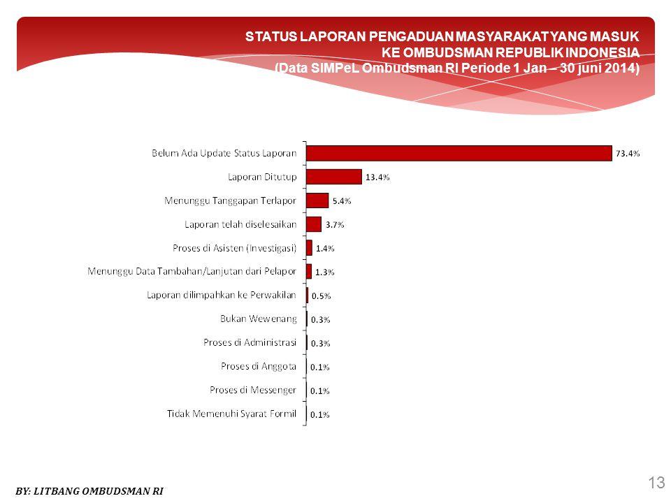 STATUS LAPORAN PENGADUAN MASYARAKAT YANG MASUK KE OMBUDSMAN REPUBLIK INDONESIA