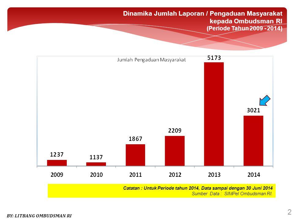 2 Dinamika Jumlah Laporan / Pengaduan Masyarakat kepada Ombudsman RI