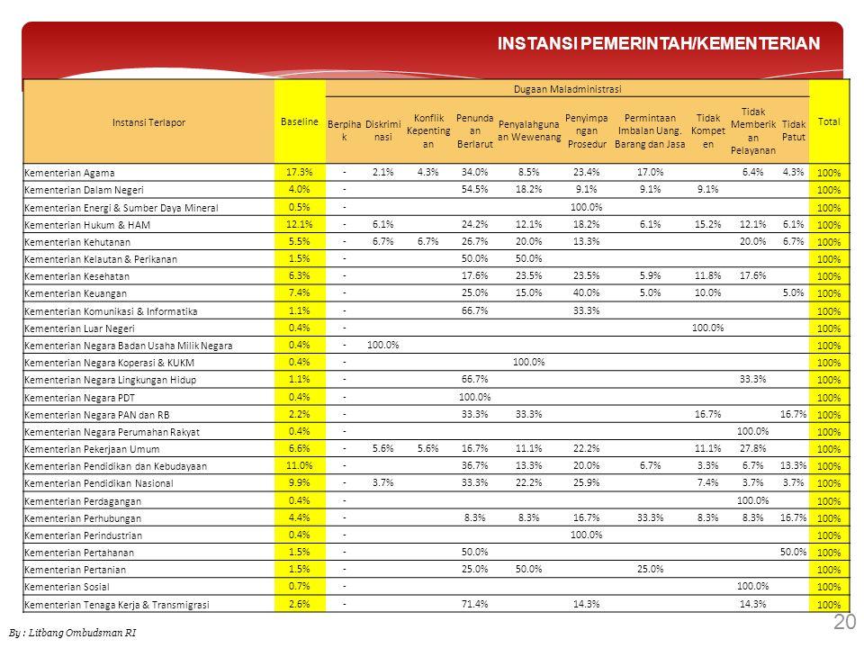 20 INSTANSI PEMERINTAH/KEMENTERIAN 20 Instansi Terlapor Baseline