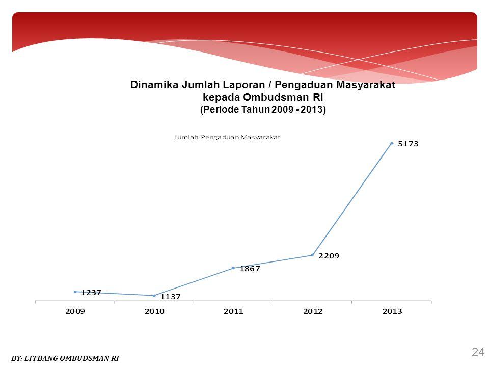 Dinamika Jumlah Laporan / Pengaduan Masyarakat
