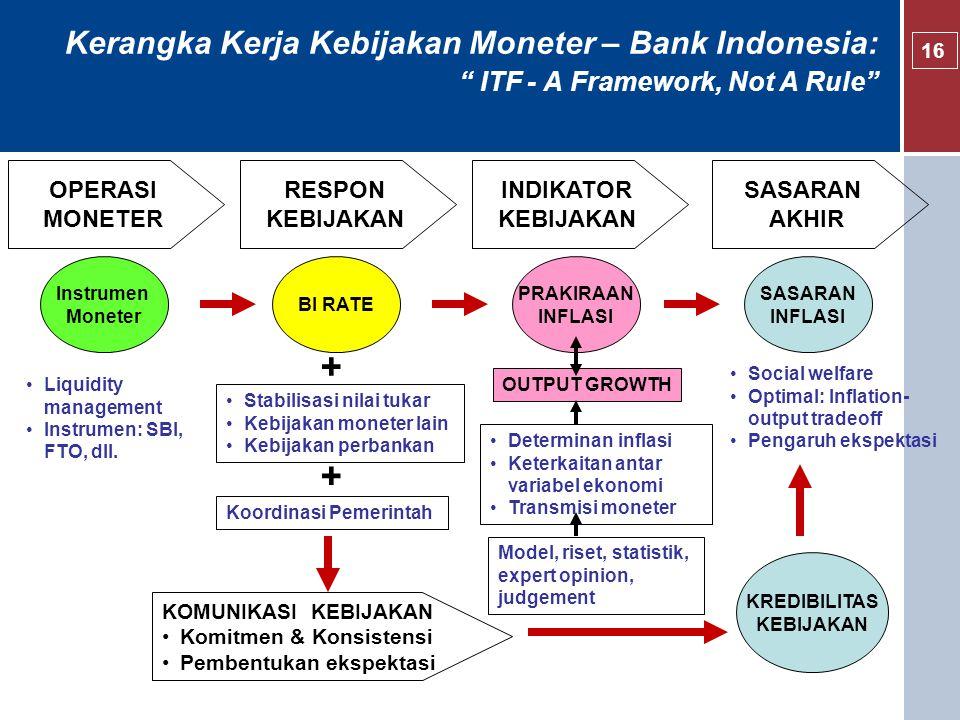 Kerangka Kerja Kebijakan Moneter – Bank Indonesia: ITF - A Framework, Not A Rule