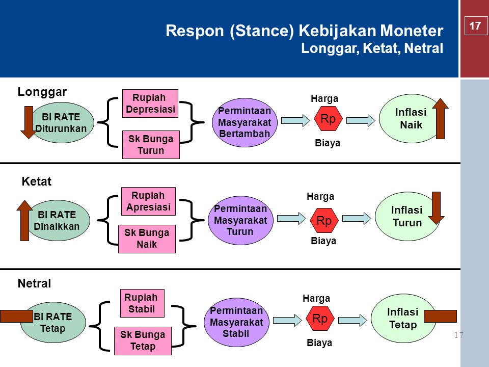 Respon (Stance) Kebijakan Moneter