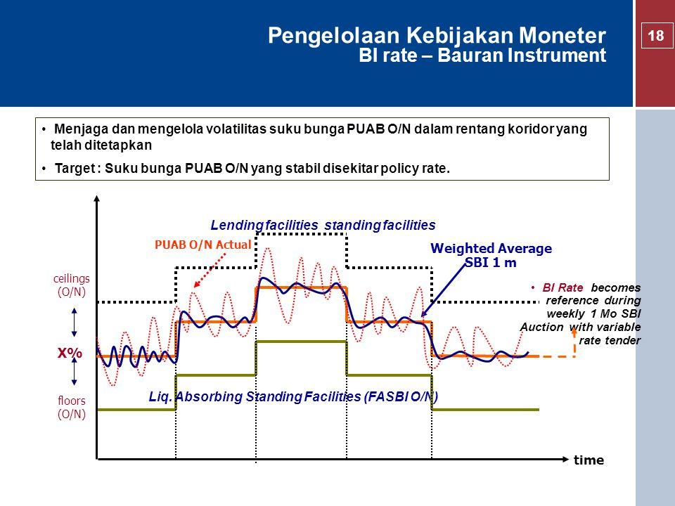 Pengelolaan Kebijakan Moneter BI rate – Bauran Instrument