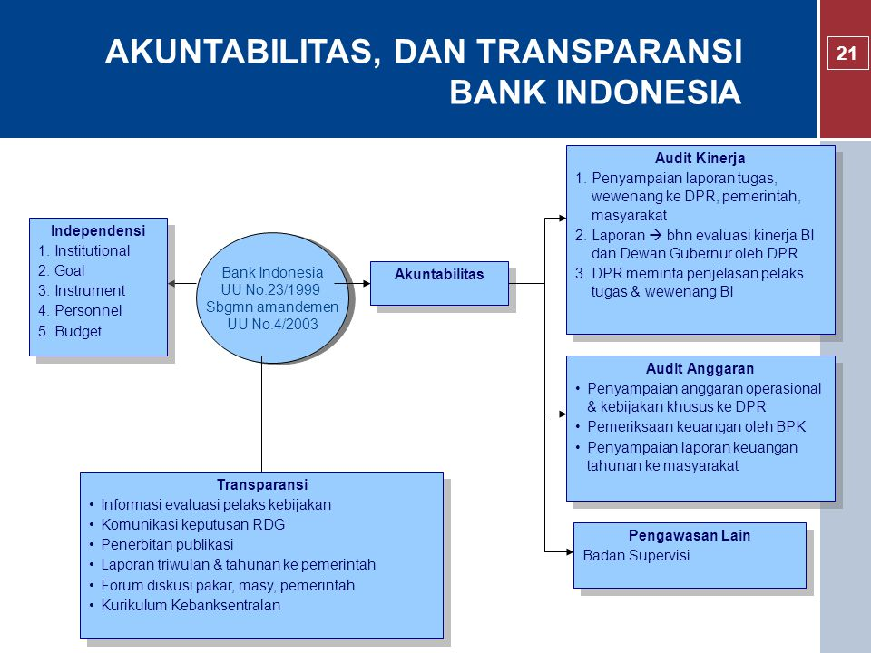 AKUNTABILITAS, DAN TRANSPARANSI BANK INDONESIA