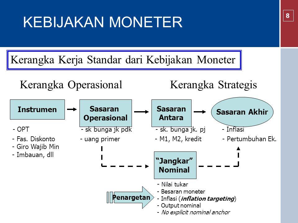 KEBIJAKAN MONETER Kerangka Kerja Standar dari Kebijakan Moneter